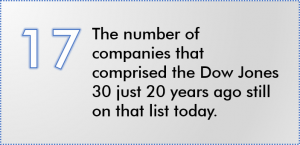 the number of companies that comprised the Dow Jones 30 20 years ago left today