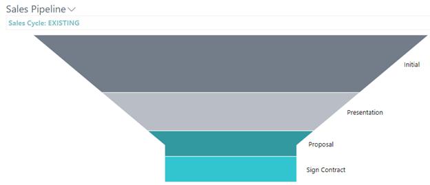 Screenshot: Sales Pipeline