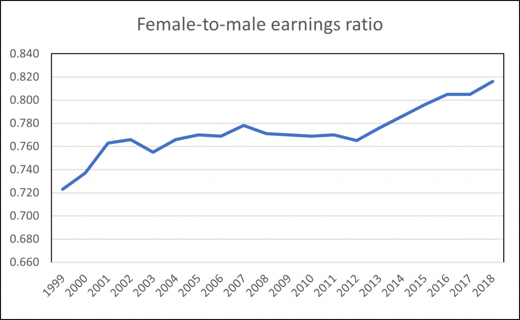 Female-to-male earnings ratio (chart)