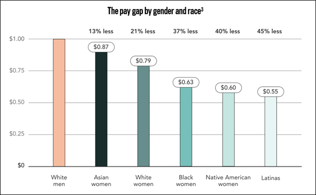Pay gap by gender and race (chart)